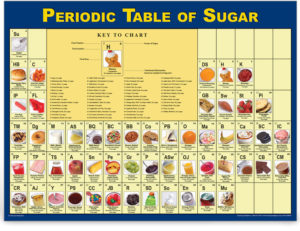 Periodic Table of Sugar - nutrition education poster