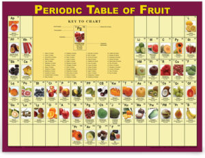 Periodic Table of Fruit - nutrition education poster