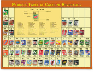 Periodic Table of Caffeine Beverages - nutrition education poster